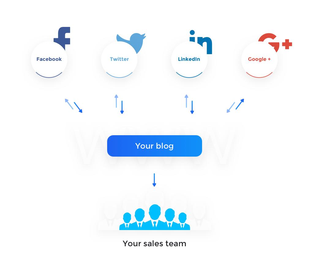 build-your-direct-care-sales-funnel-basic-description.png