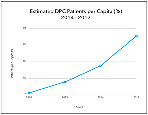 dpc-people-enrolled-estimated-dpc-patients-per-capita