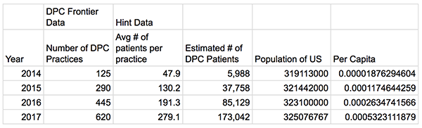 dpc-people-enrolled-frontier-and-hint-data