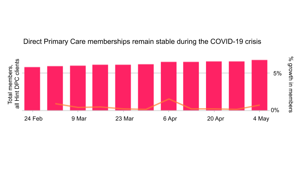 Meet the primary care business model that's surviving COVID-19